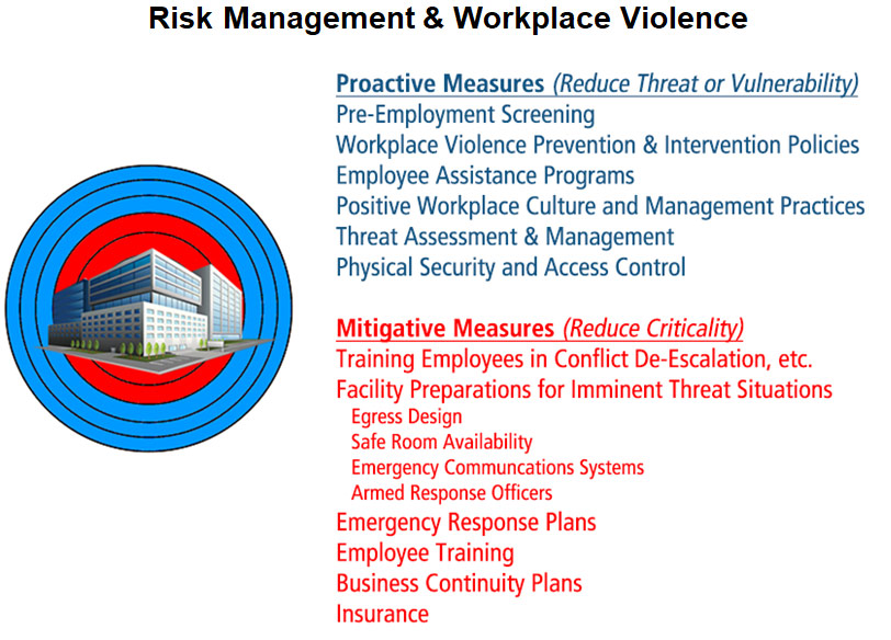 Workplace Violence Prevention Program