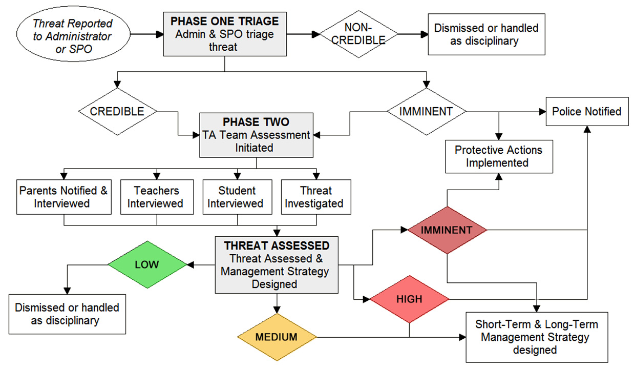CIS Student Threat Assessment and Management System