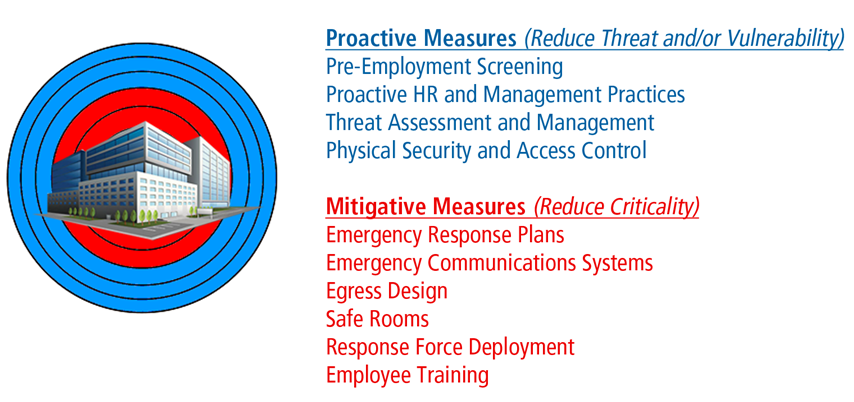 Risk Management and Security Strategy for Workplace Active Shooter Events