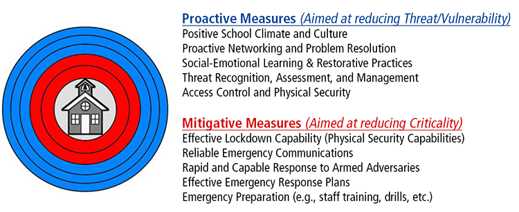 Risk Management and Security Strategy for Schools