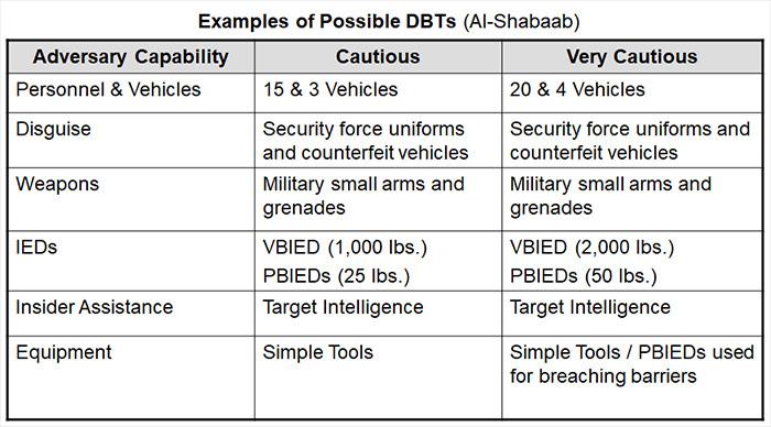 Al-Shabaab Design Basis Threat