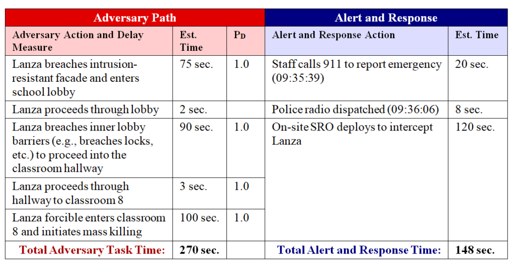 Sandy Hook Elementary - Improved Security Design