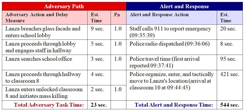 Sandy Hook Shooting Timeline