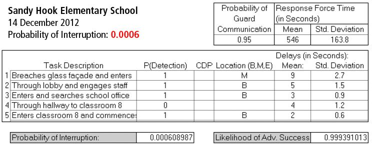 Sandy Hook Physical Security Analysis - Original EASI Analysis