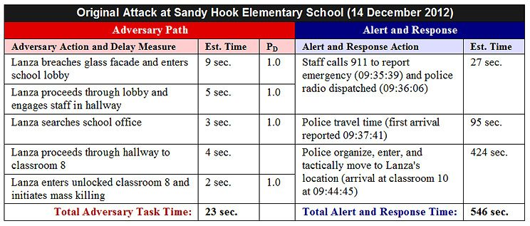 Sandy Hook Physical Security Analysis - Original PPS