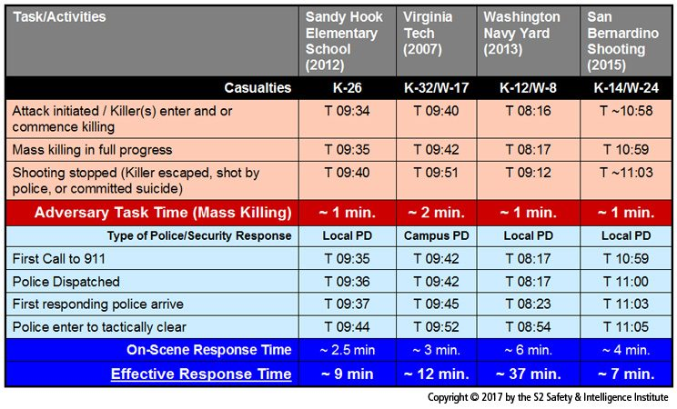 Previous Active Shooter Events Timelines
